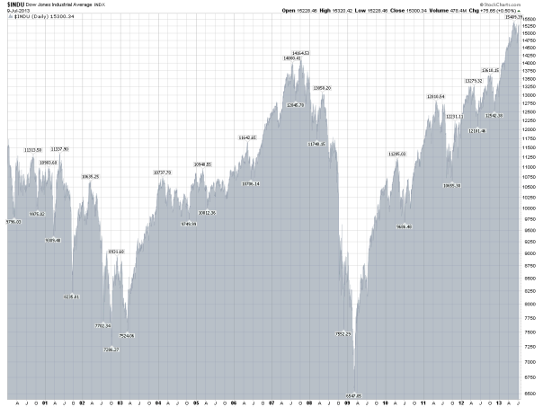 Dow Jones Industrial Average Since 2000